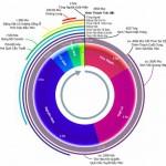 Liệu bạn có thể chia niên đại địa chất theo 24 giờ trong ngày không?