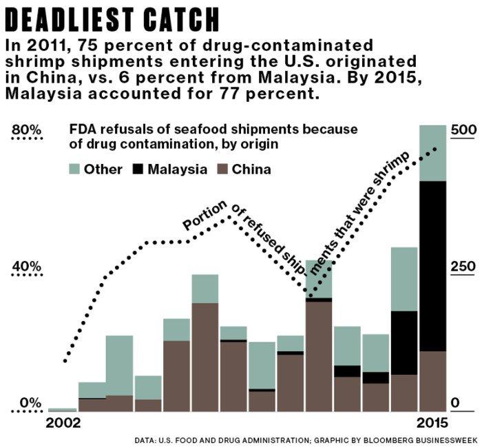75% số tôm chứa các chất cấm được nhập khẩu từ Trung Quốc vào Mỹ