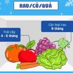 Thực phẩm để trong tủ lạnh được bao lâu?