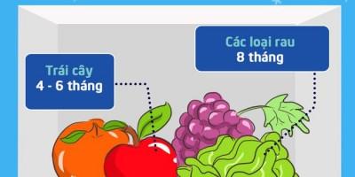 Hạn sử dụng thực phẩm trong tủ lạnh.