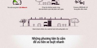 Đặc thù và vận hành của tuyến buýt nhanh BRT.