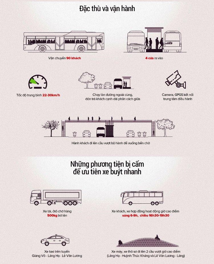 Đặc thù và vận hành của tuyến xe buýt nhanh BRT.