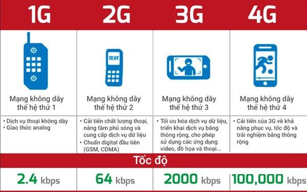 So sánh mạng 4g với các mạng trước đó.